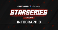 INFOGRAPHIC CỰC CHẤT CỦA STARSERIES I-LEAGUE S4